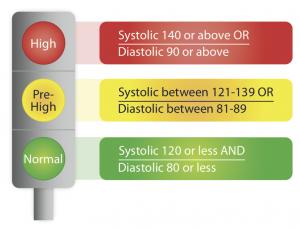 Blood-Pressure-Scale